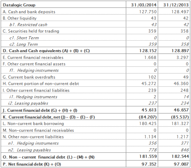 Net Financial Position at 31st March 2014